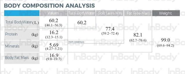 Bảng phân tích chỉ số của cơ thể
