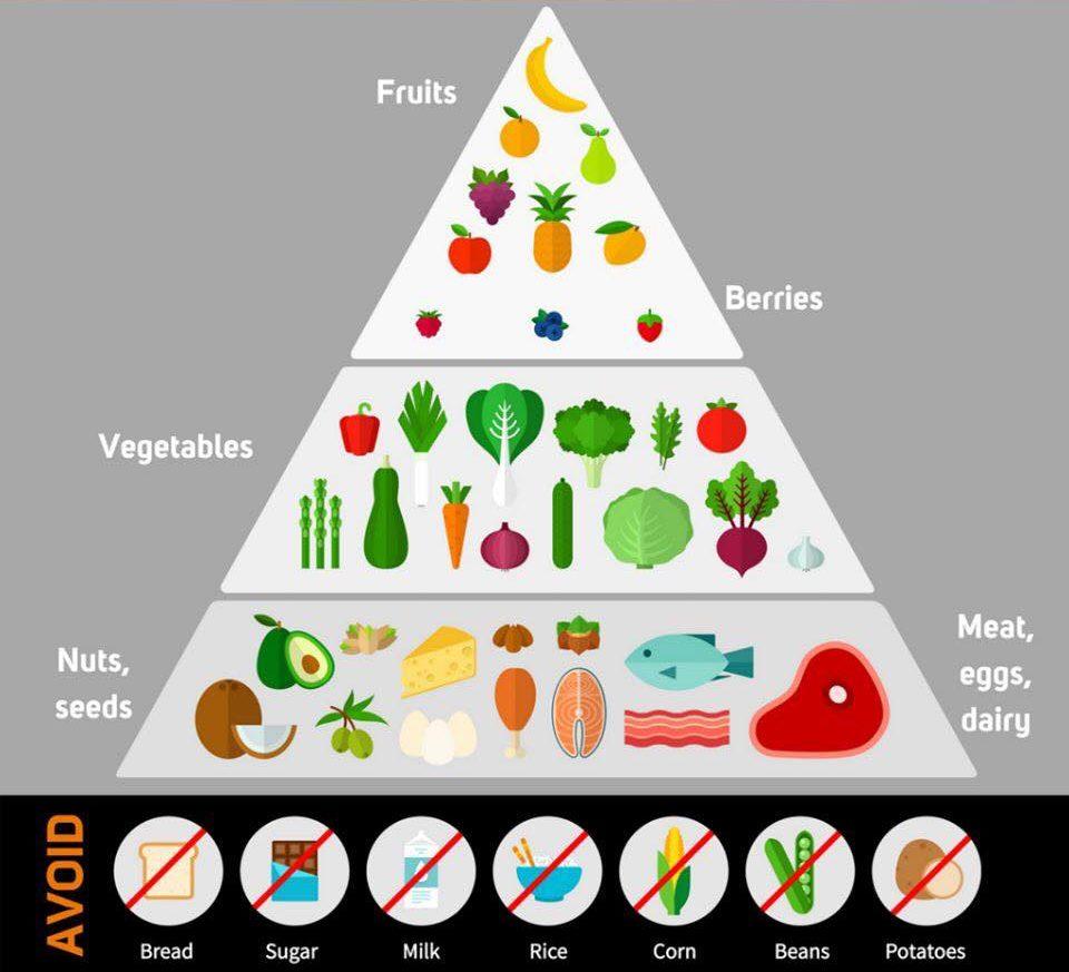 Thực phẩm ăn trong chế độ Keto