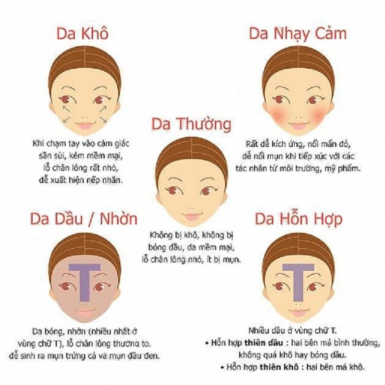 Đặc điểm các loại da